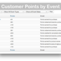 WooCommerce Points and Rewards Plugin- Points by Event
